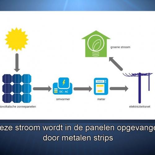 wat is het verschil tussen fotovoltaïsche en thermische zonnepanelen?